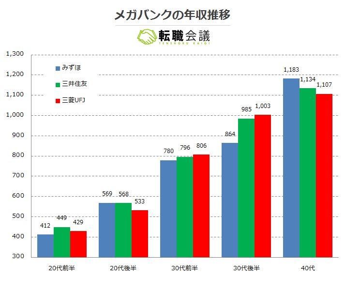 三菱東京UFJ銀行の年収『総合職 vs 一般職』