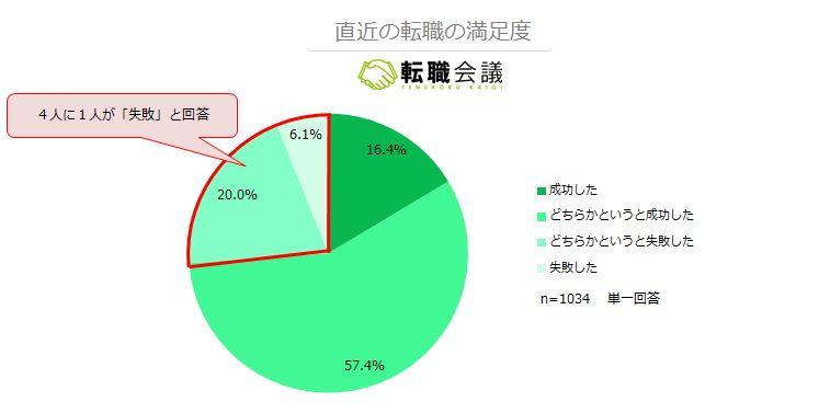 転職会議 転職の満足度の円グラフ。